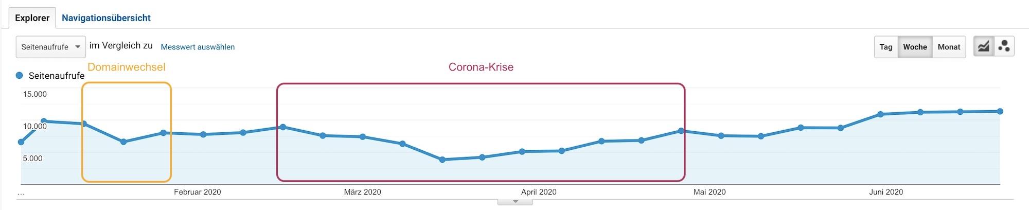Website-Traffic: Einbruch durch Domainwechsel und Coronakrise